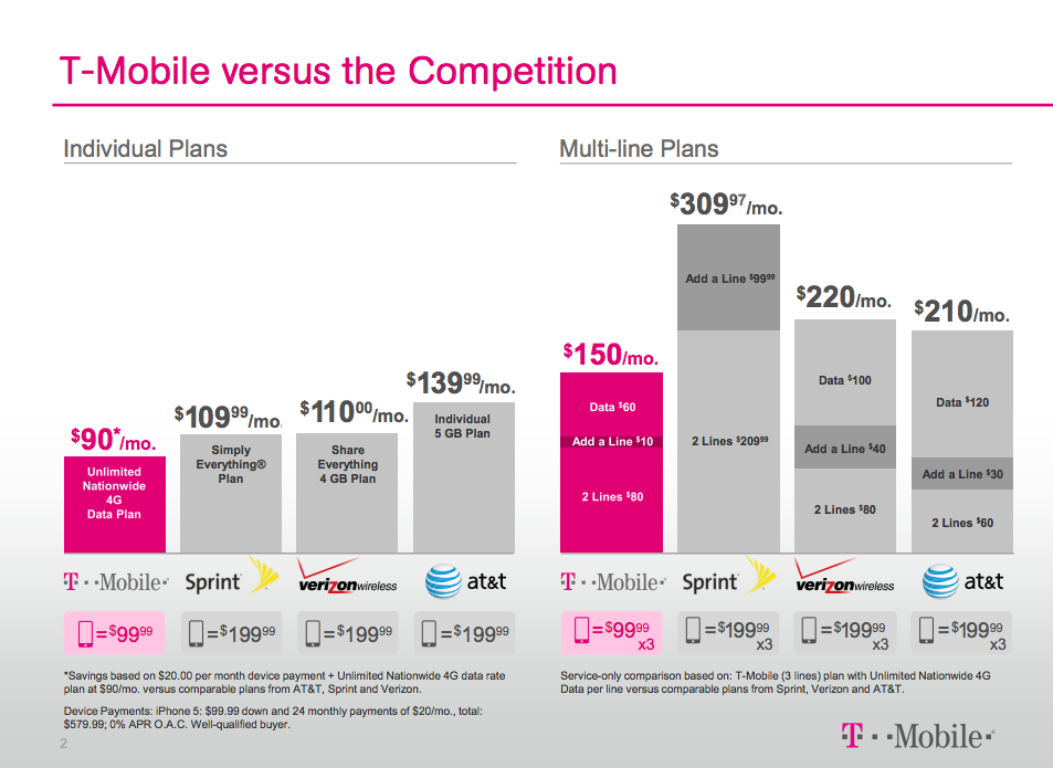 T-Mobile Simple Choice Pricing